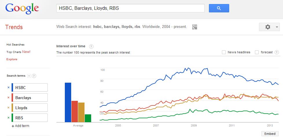 Google Trends - Tool Riset Keyword Gratis Yang Paling Recommended!