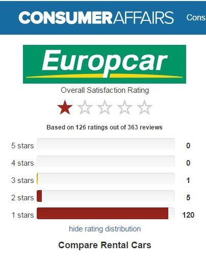 Europcar pessima