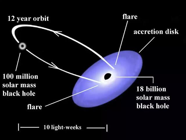 sistem lubang hitam
