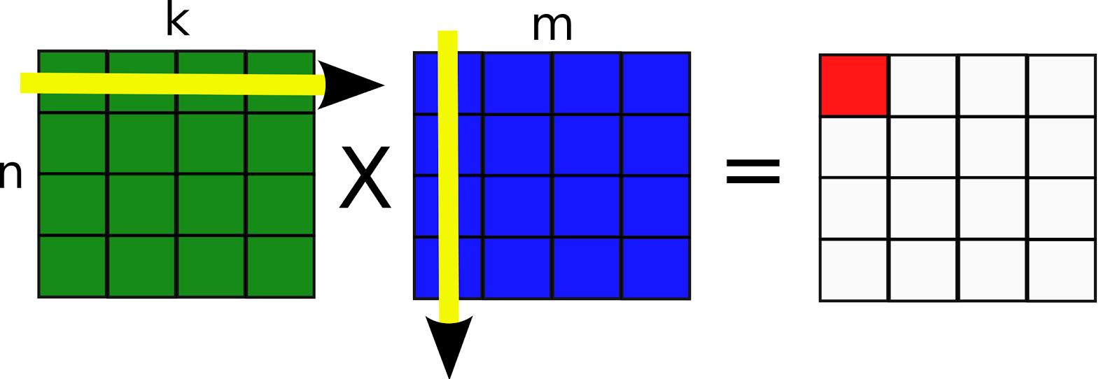 Write a program to find multiplication of 2 matrix