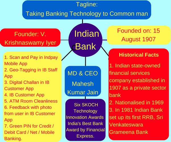 Indian Bank : Remember key points using Mind Map | BankExamsToday on map of india before independence, map and key features of india, flag with key, map of india students, map of india with latitude, map of indian battles in the us, weather with key, map of india with flag, map of india with scale, map of british imperialism india, map of india animation gif, ancient india with key,