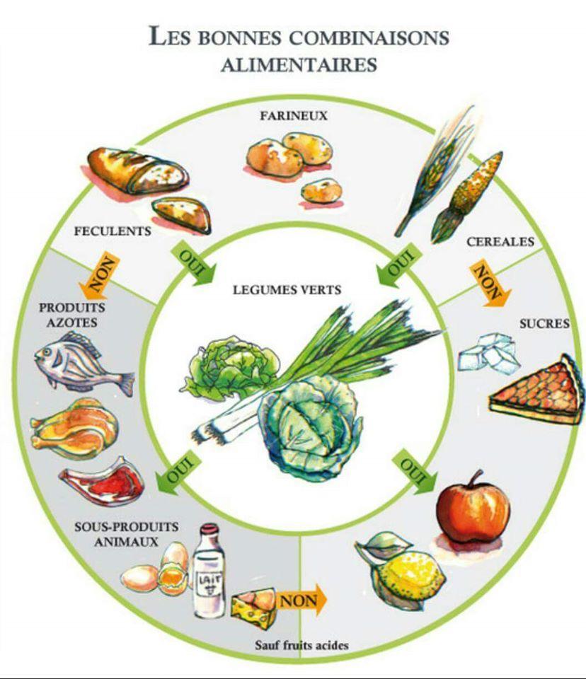 Super Nirvana-Santé: Dissocier les aliments pour maigrir YU08