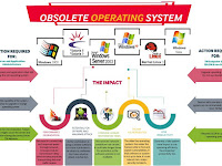 Obsolete Operating System