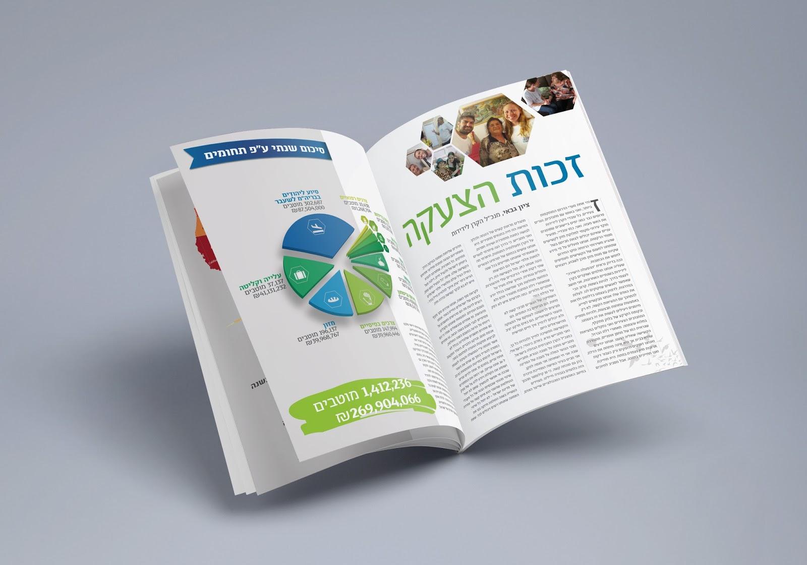 עיצוב גרפי של כפולת עמודים מתוך הדוח השנתי של הקרן לידידות