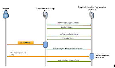 Draw a sequence diagram for payment using Mobile Wallet ...
