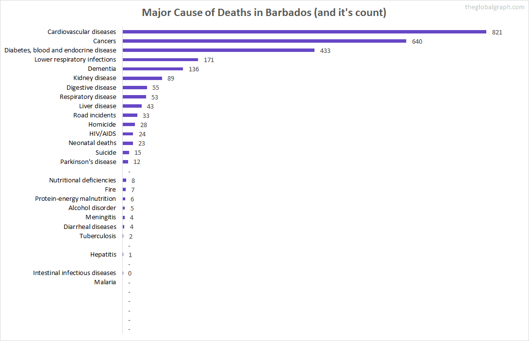 Major Cause of Deaths in Barbados (and it's count)