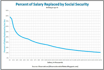 How much will I receive in Social Security? what percent of my income will replace?