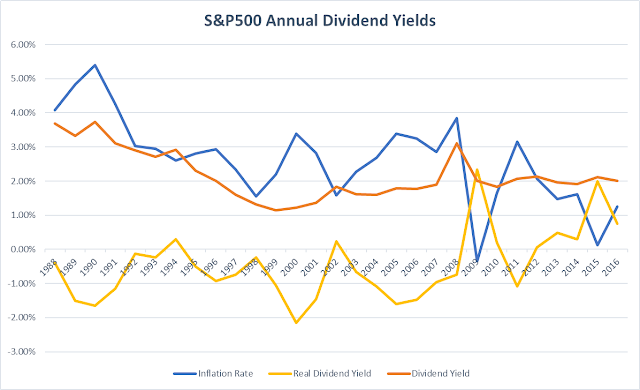 S&P 500 30 year Dividend Yield