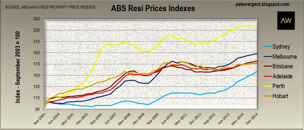 ABS resi prices indexes