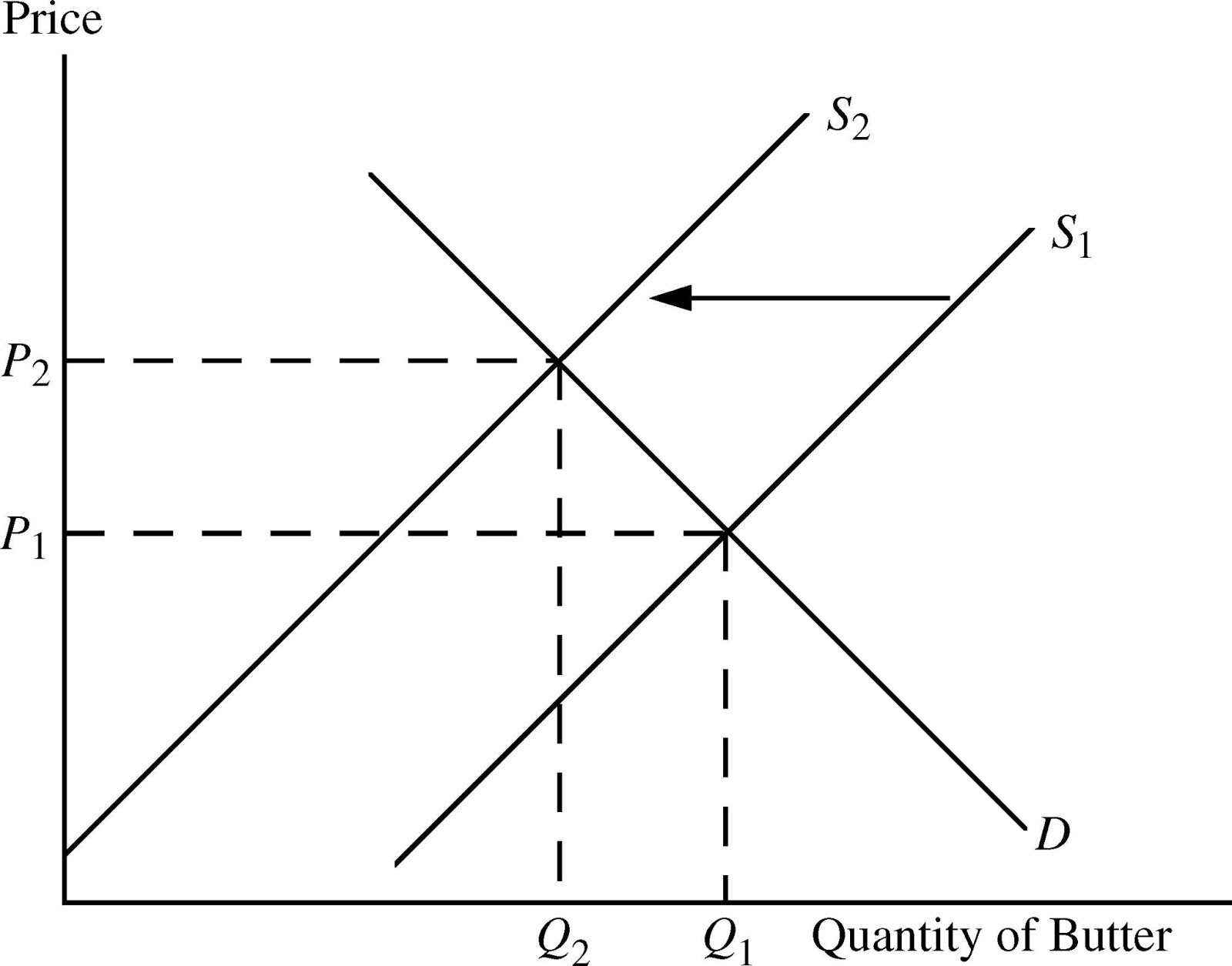 Mymicroeconomics Supply Amp Demand