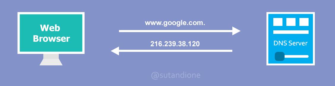 DNS Server Sutandione