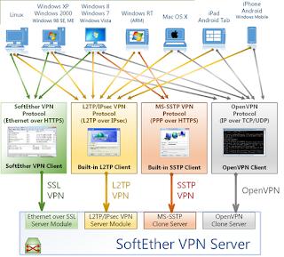 Download SoftEther VPN Server and VPN Bridge Ver 4.18, Build 9570, rtm