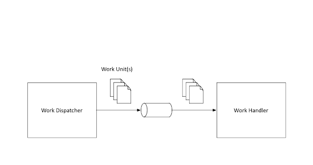 Integrating with Rabbit MQ Using Spring Integration Java DSL