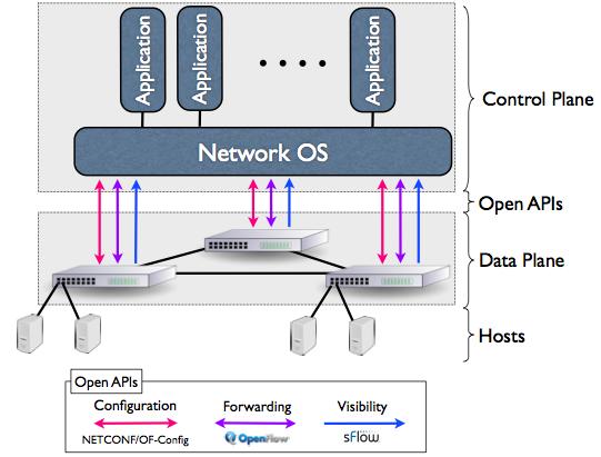 DDoS And Botnets