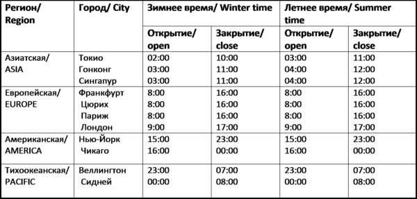 Время торговых сессий валютного рынка Форекс.