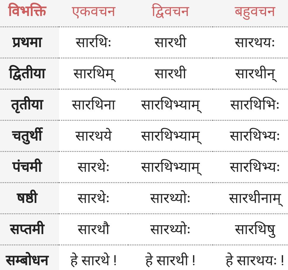 Sarathi Shabd Roop
