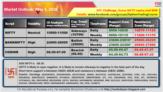 Indian Market Outlook: 20180503