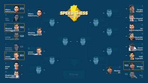 Le tableau du Speed Chess 2018