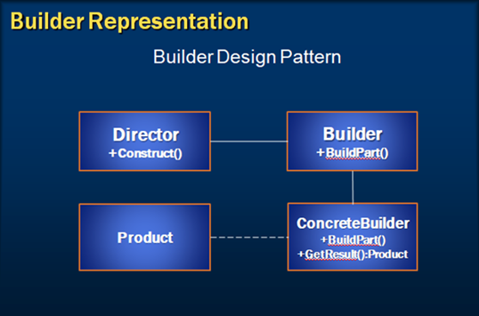 builder design pattern introduction
