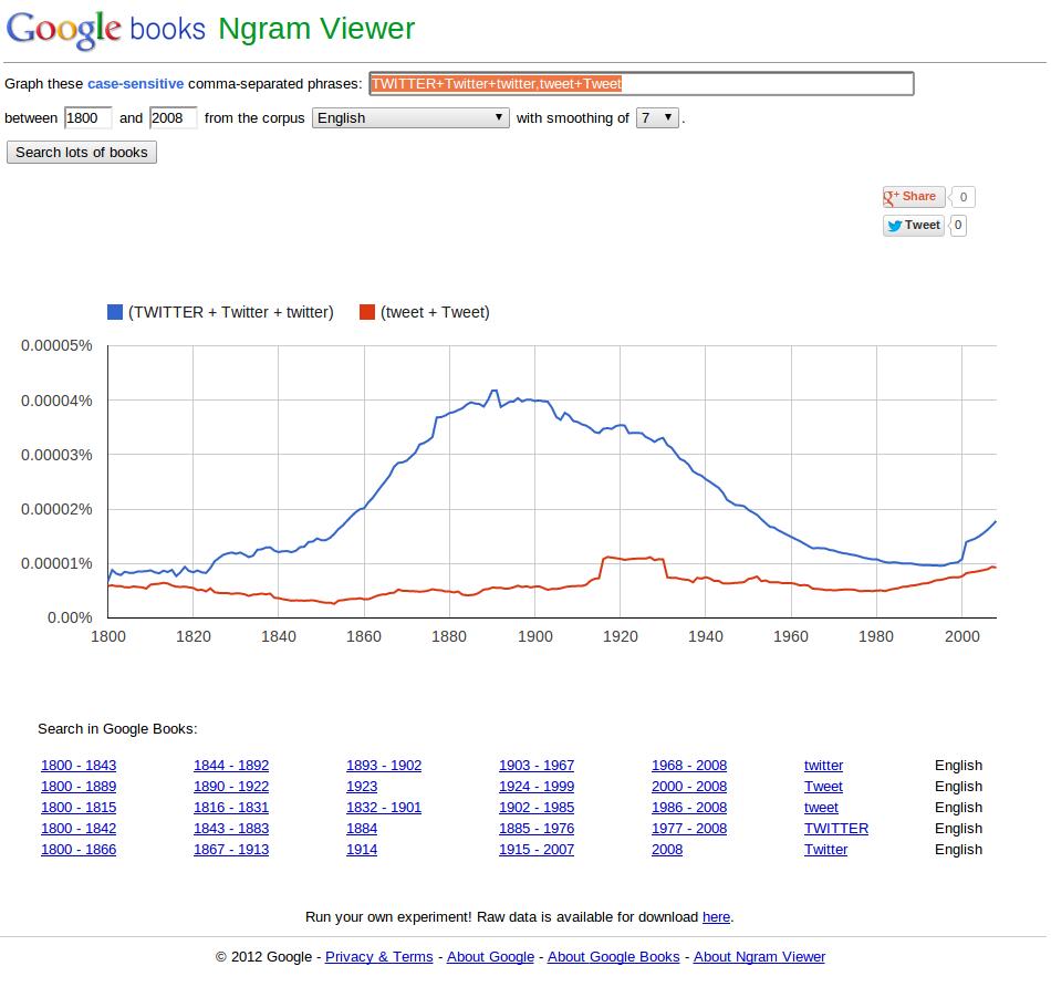 bricoleur: Google Ngram Viewer Now In