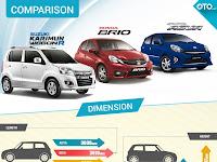 Honda Brio Vs Toyota Agya Vs Suzuki Karimun Wagon R