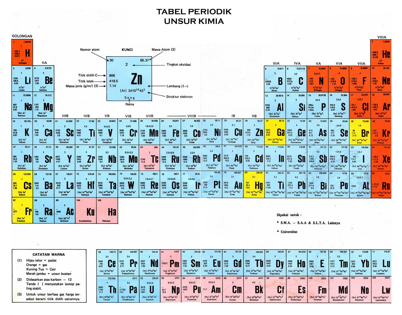 Analitik kualitatif, kimia analitik kuantitatif, dan. Pengertian Tabel Periodik Unsur ~ Separtan