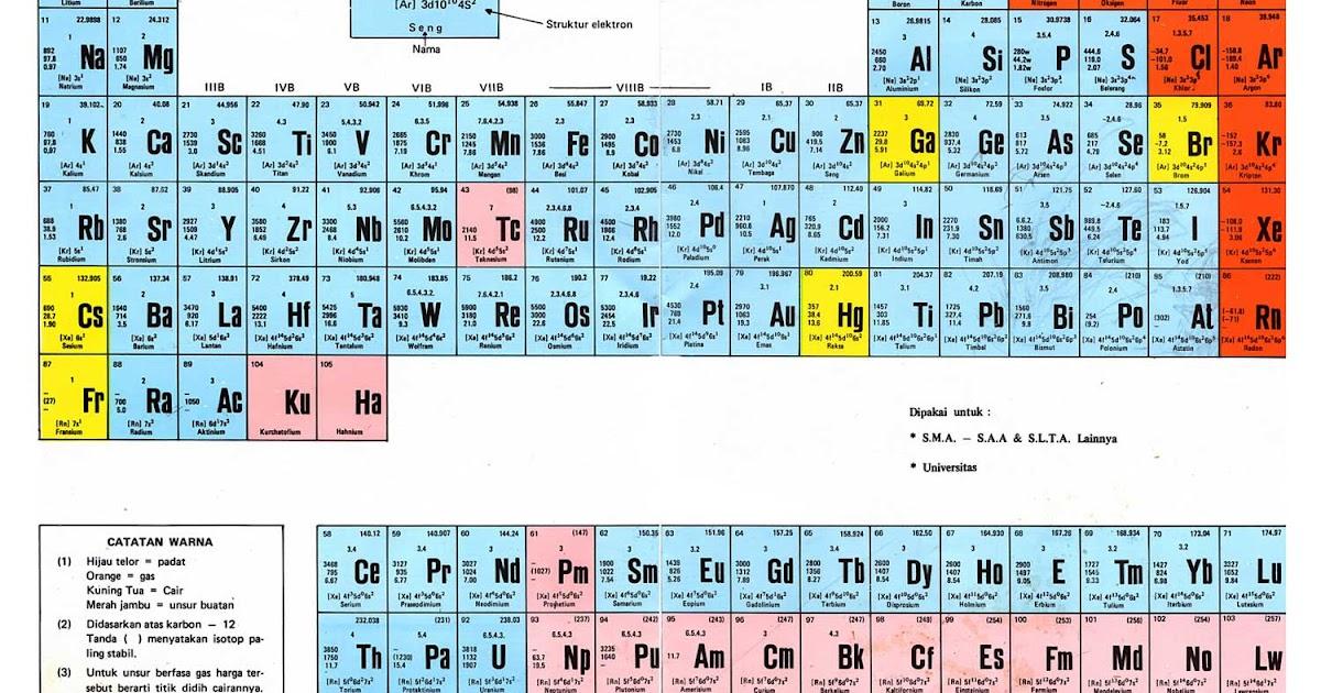 Pengertian Tabel Periodik Unsur ~ Separtan