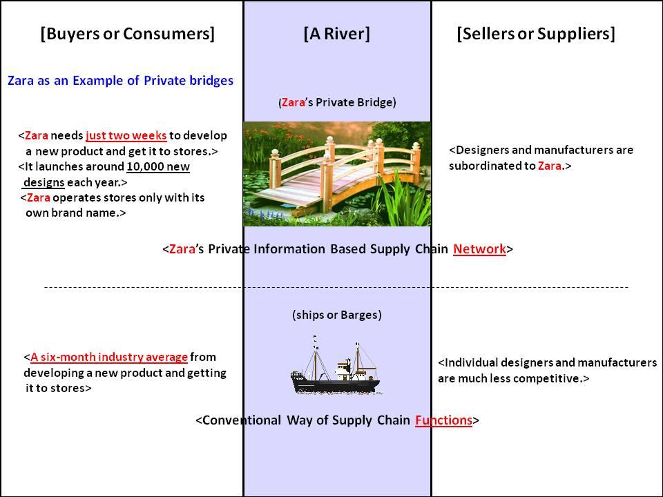 Zara and benetton supply chain comparison