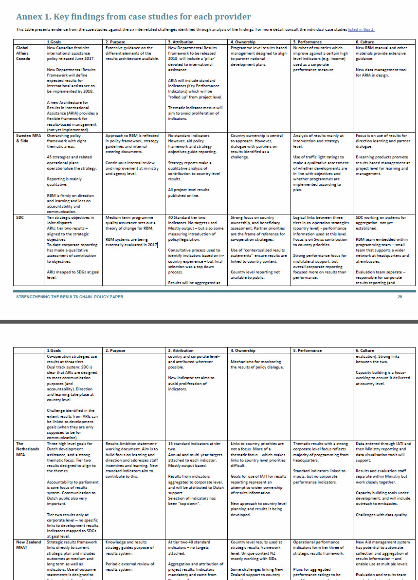 Table comparing Results-Based Management Policies for 6 aid agencies