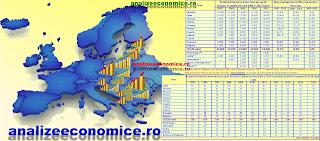 Cum a evoluat PIB-ul pe locuitor nominal și în prețuri comparabile din România față de celelalte state ex-comuniste