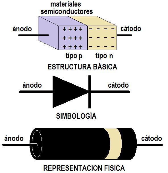 AUTOTRONICA para maestros tècnicos: DIODO SEMICONDUCTOR