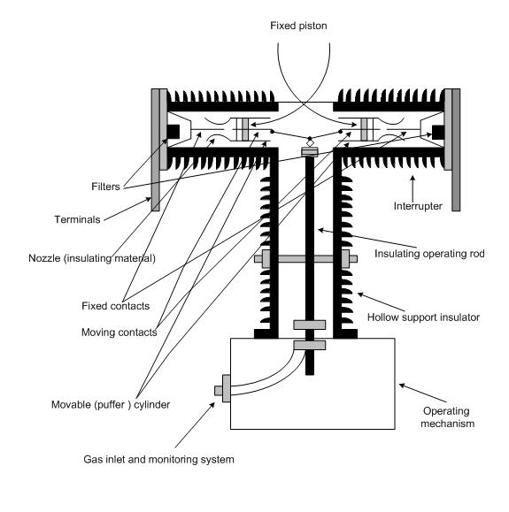 Single pressure puffer type sf6 circuit breaker lekule blog figure 25 one pole of 245 kv puffer type sf6 circuit breaker sciox Images