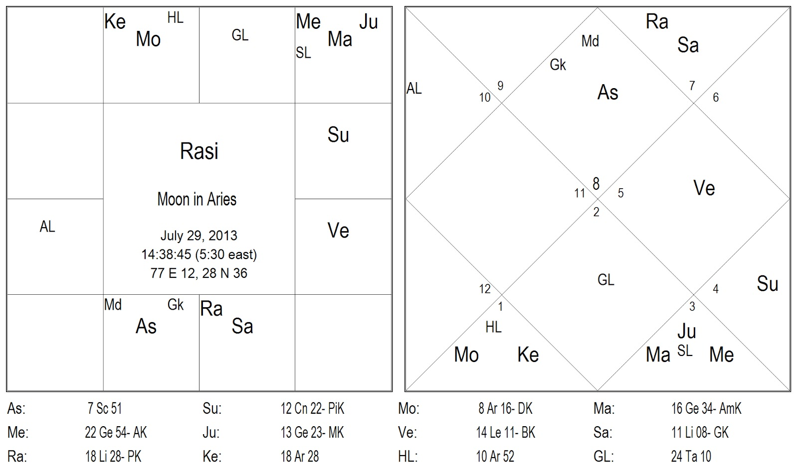 Vedic Astrology Consultancy & Research: Vedic astrology transit for