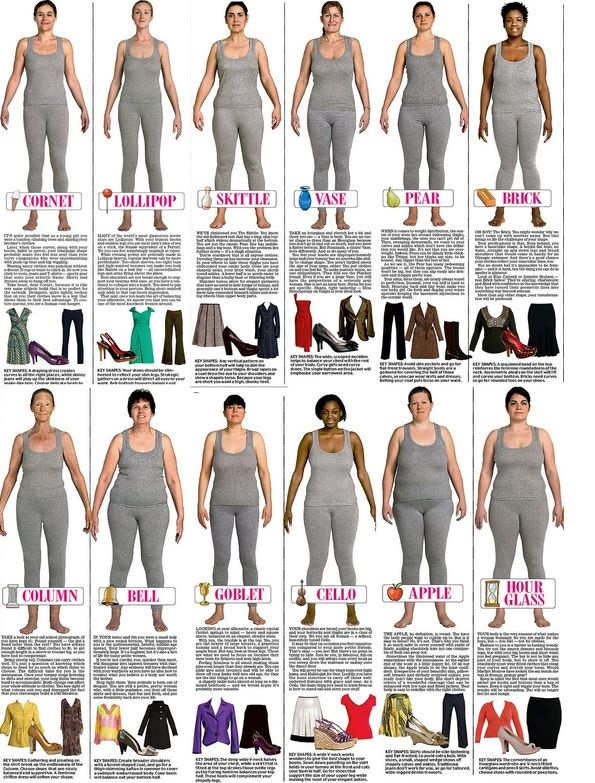 What to Wear for Your Body Shap