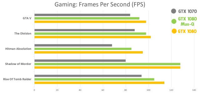 Placa de Vídeo Nvidia Max-Q benchmark