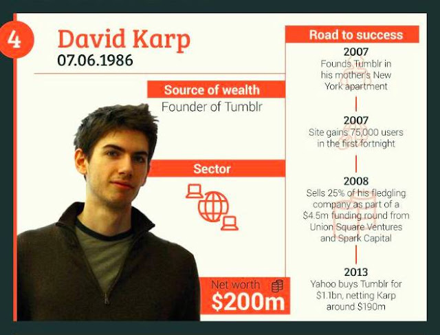 4-David-Karp+Founder-of-Tumblr