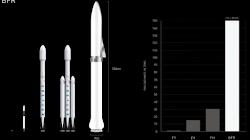 Phi thuyền SpaceX BFR sẽ được đưa vào quỹ đạo vào năm 2020