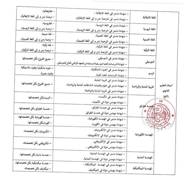 التخصصات المطلوبة لمسابقة المعلمين 2020 (المرحلة 2)
