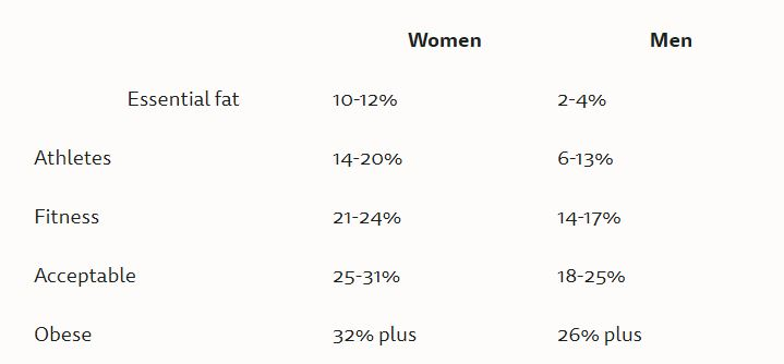 What is Your Body Fat Percentage (BF%)?! - Runner Rocky