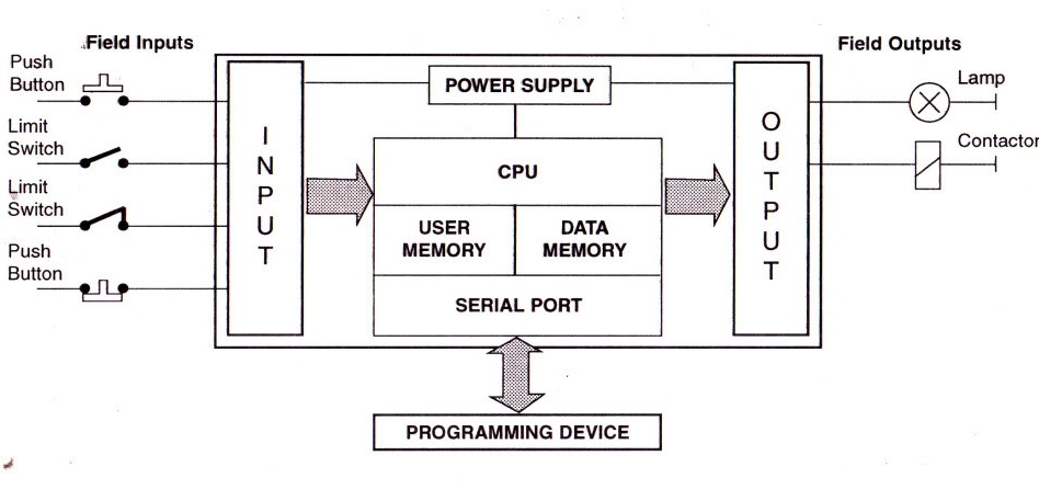 Pengertian Komponen Komponen    PLC     Komponenkomponen Utama    PLC