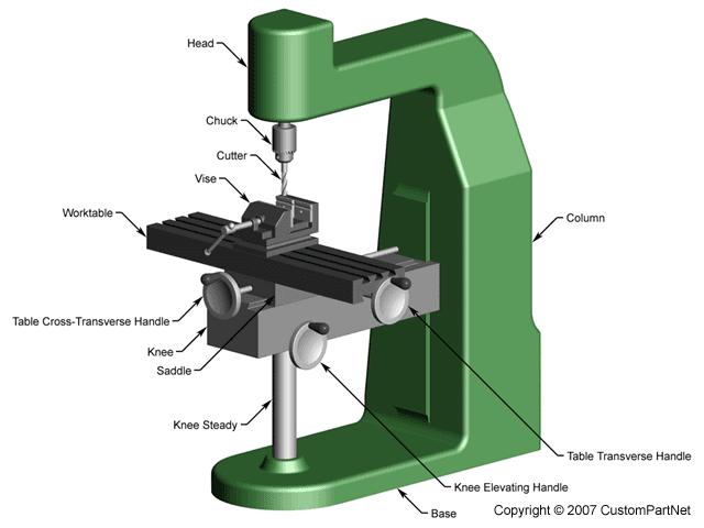 Machine Tools: Milling Machine