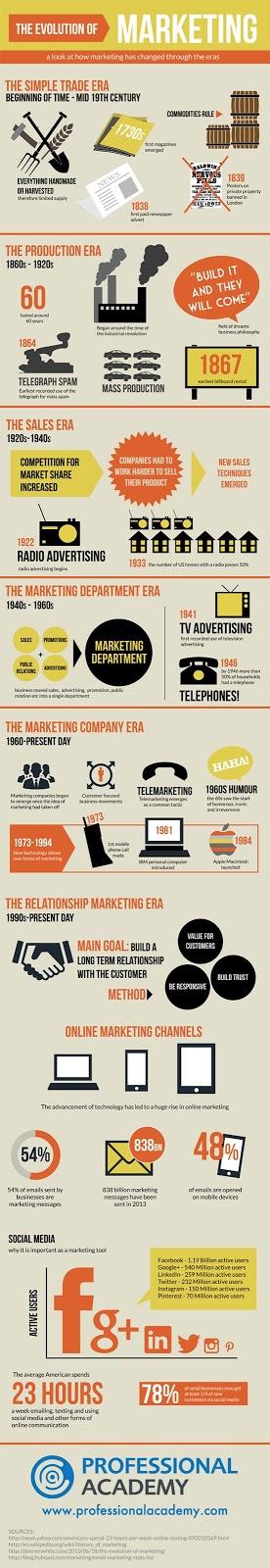 evolution-of-marketing