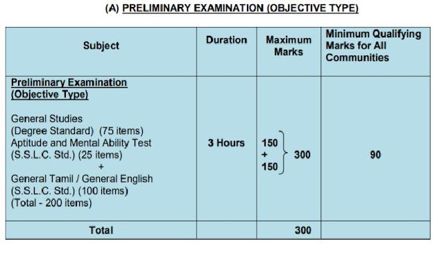 TNPSC Preliminary Group 2 Examination Scheme