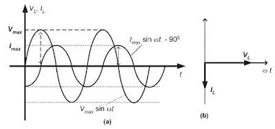 (a) Grafik arus dan tegangan sebagai fungsi waktu, (b) Diagram fasor rangkaian induktor murni
