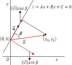 Gráfica del vector u y v, y las componente de v respecto de u