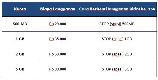 daftar harga paket internet Tri Pascabayar