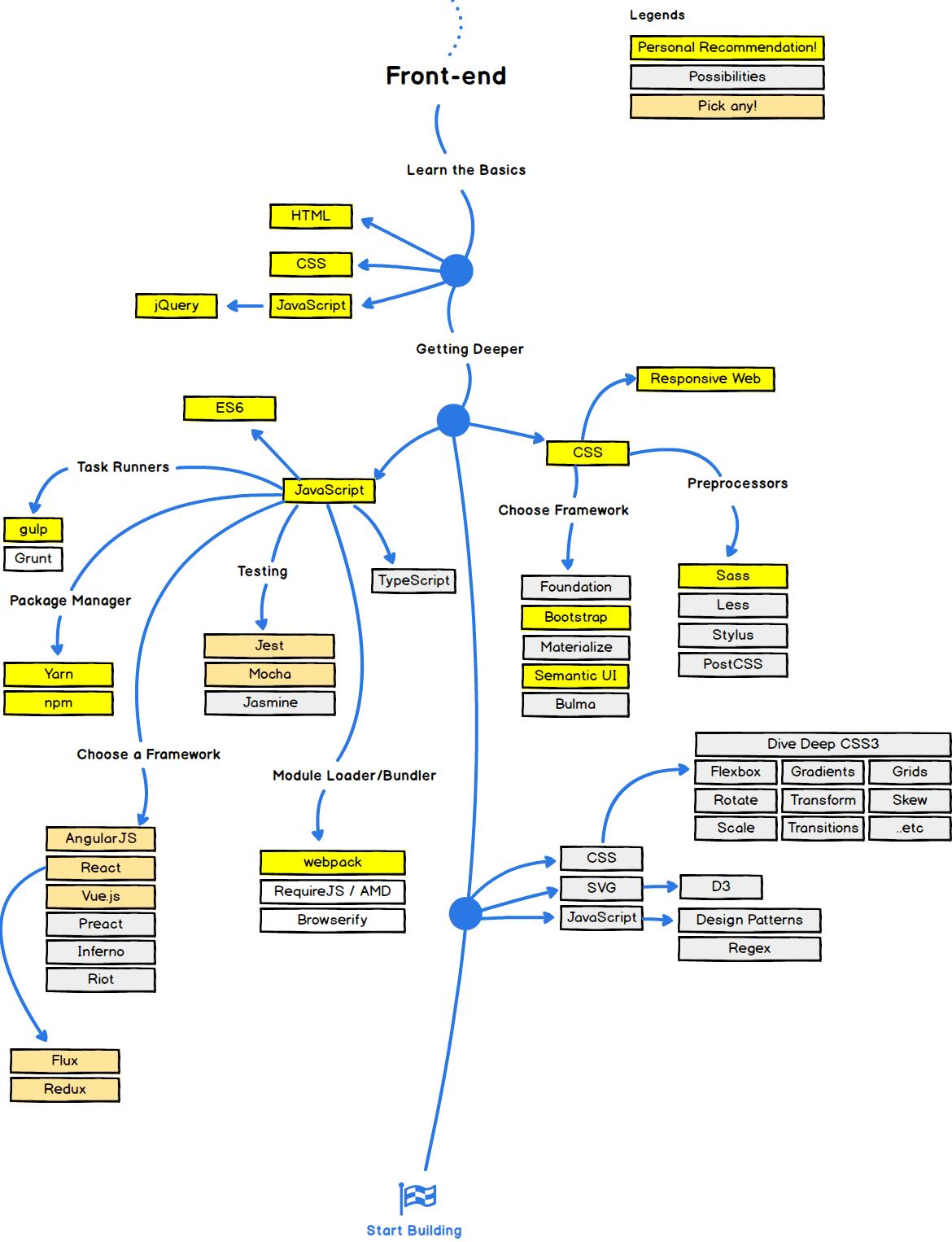 Roadmap für Frontend-Entwickler