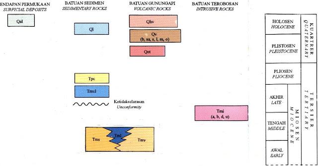 Satuan Peta Geologi Lembar Sumbawa, Nusatenggara