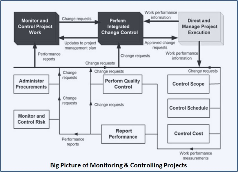 Project Controls : What is it and why is it important ?