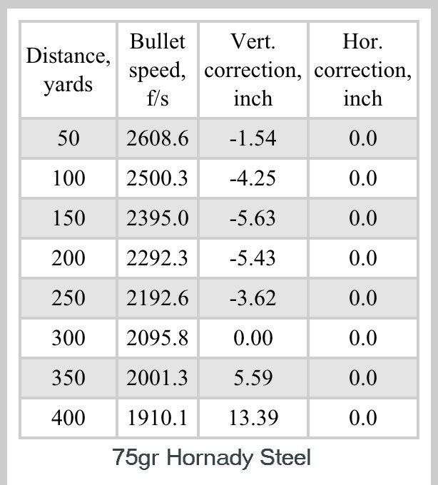 The istrelok iphone droid ballistic app chart shown below is an example of gunammo grain rounds shot from my houlding precision barreled ar and also what  learned in how to zero ar rh majorpandemic